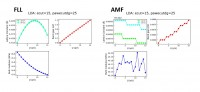 FLL vs AMF: as a function of U